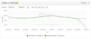 "Google's ""Mobilegeddon"" is on its way"