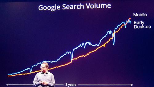 50% of people do zero mobile searches per day